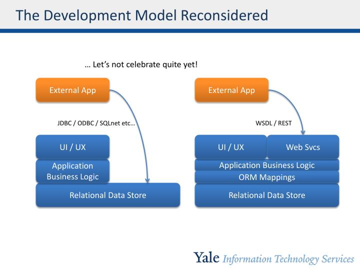 The Development Model Reconsidered