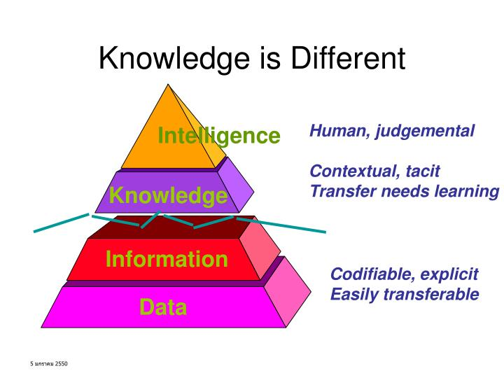 Knowledge is Different