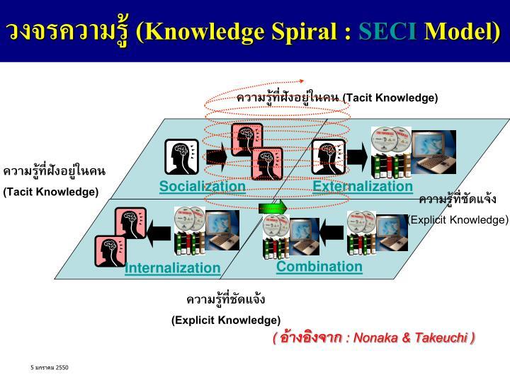 วงจรความรู้ (