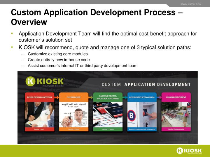 Custom Application Development Process