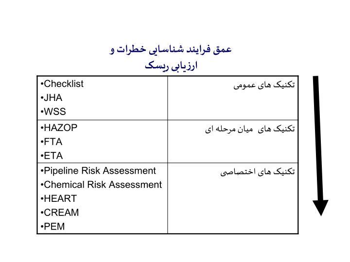 عمق فرایند شناسایی خطرات و ارزیابی ریسک