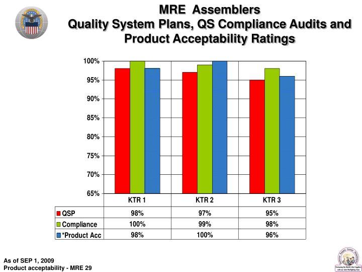 MRE  Assemblers