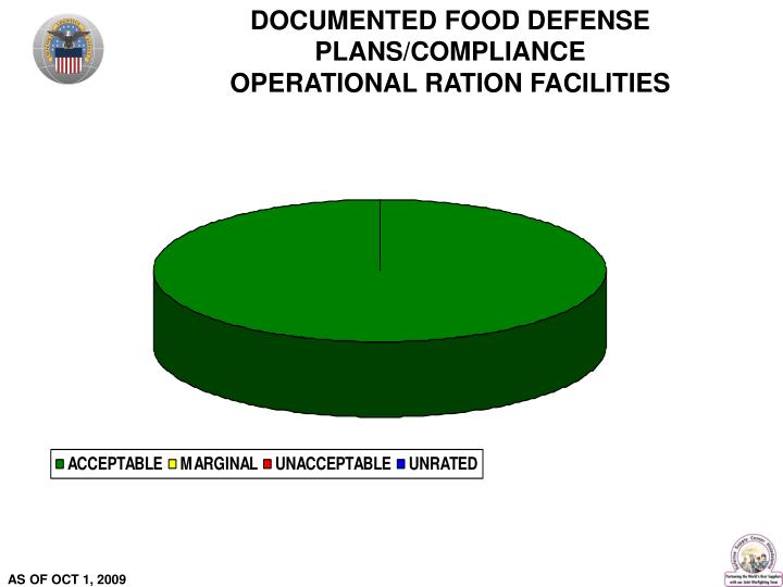 DOCUMENTED FOOD DEFENSE PLANS/COMPLIANCE