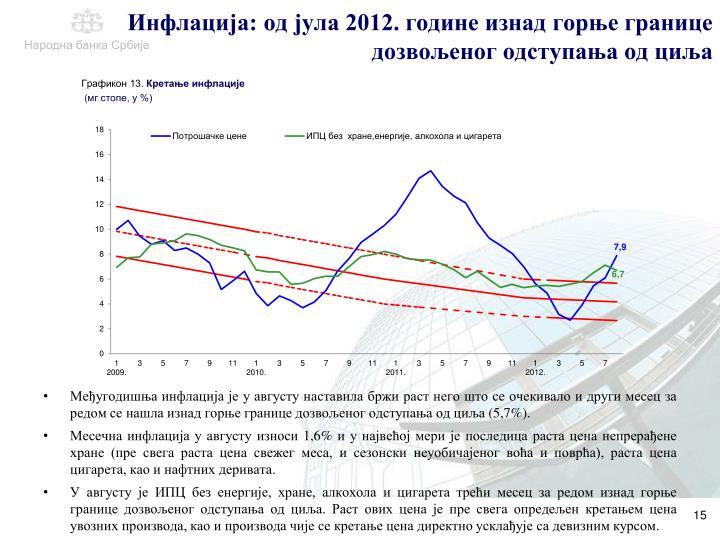 Инфлација: од јула 2012. године изнад