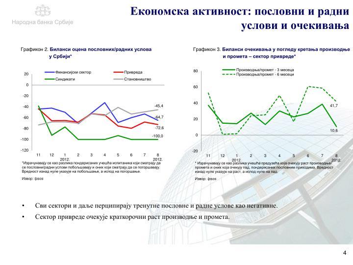 Економска активност: