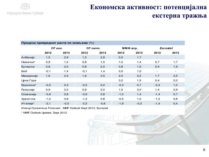 Економска активност: потенцијална екстерна тражња