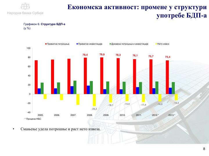 Економска активност: промене у структури употребе БДП-а
