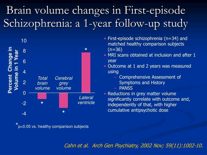 Brain volume changes in First-episode