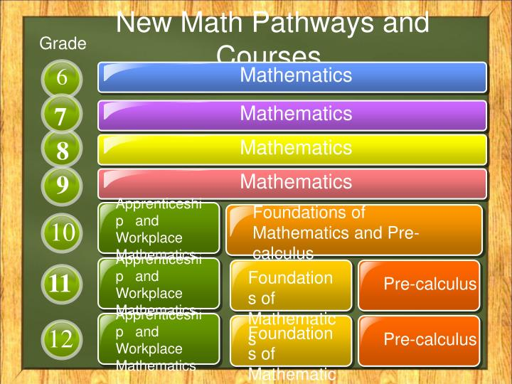 New math pathways and courses