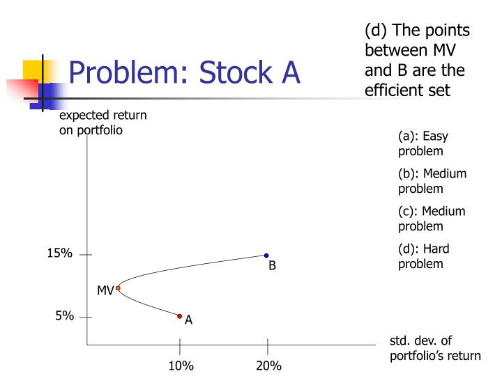 Problem: Stock A