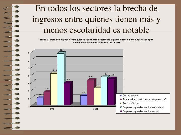 En todos los sectores la brecha de ingresos entre quienes tienen más y menos escolaridad es notable