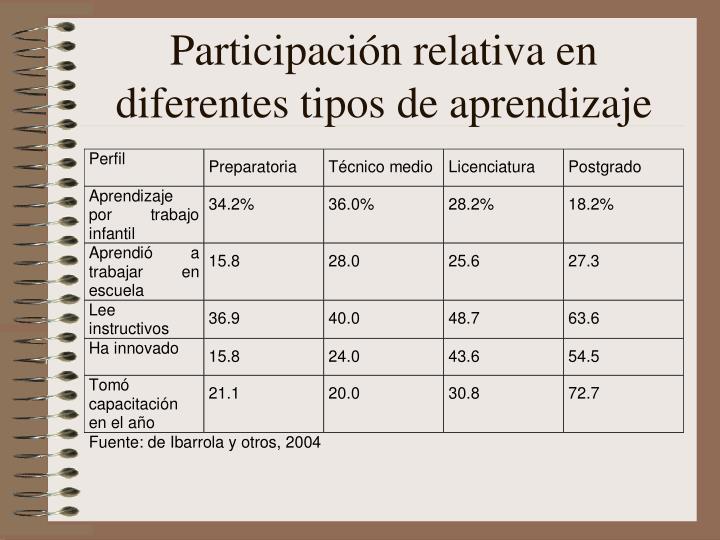 Participación relativa en diferentes tipos de aprendizaje