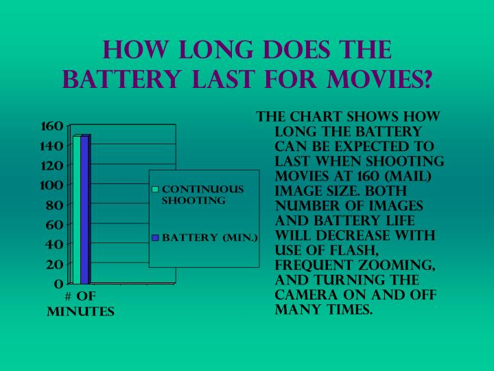 How Long Does the Battery Last for movies?