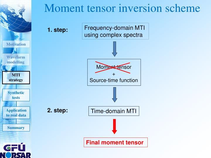 Moment tensor inversion scheme