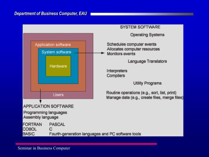 Seminar in Business Computer