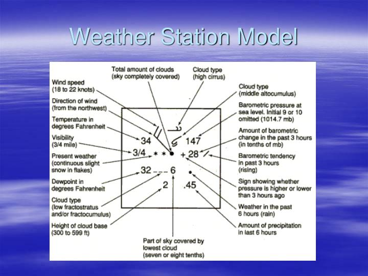 Weather Station Model
