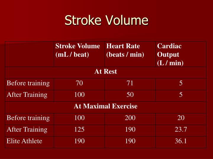Stroke Volume