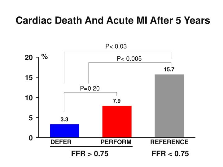 Cardiac Death And Acute MI After 5 Years