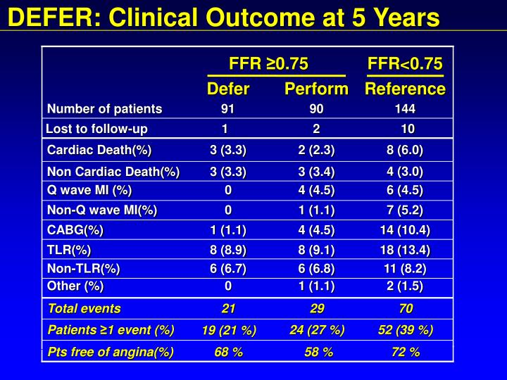 DEFER: Clinical Outcome at 5 Years