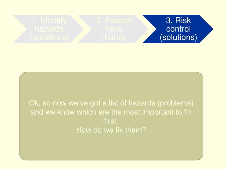 Ok, so now we've got a list of hazards (problems) and we know which are the most important to