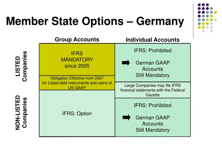 Member State Options – Germany