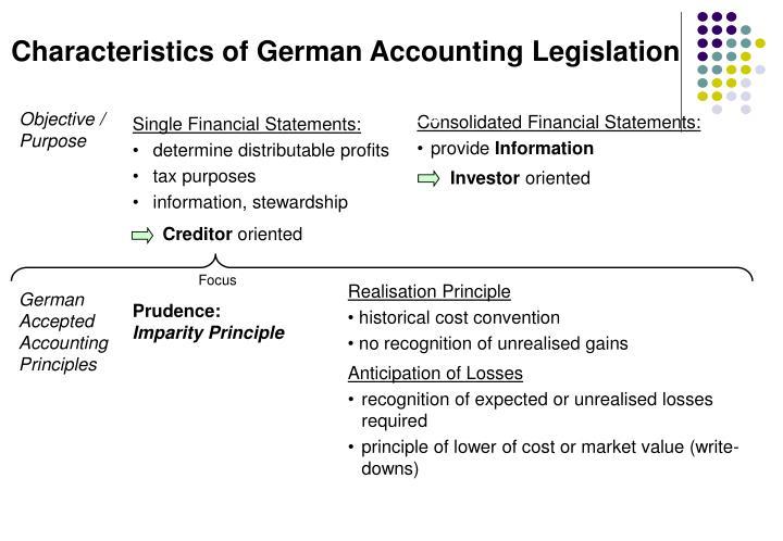 Characteristics of German Accounting Legislation