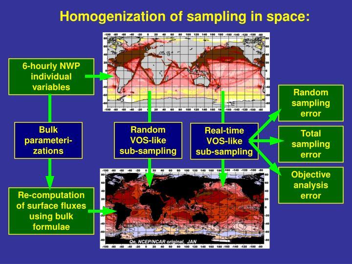 Homogenization of sampling in space: