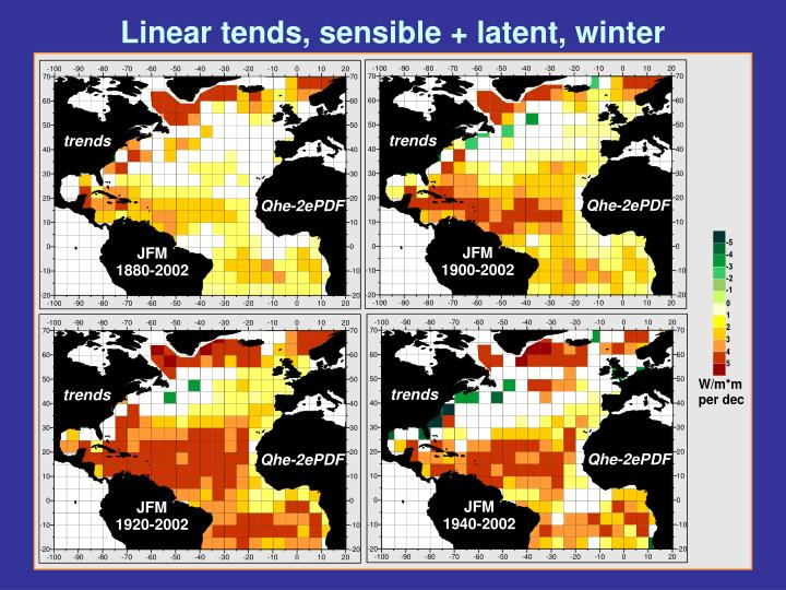 Linear tends, sensible + latent, winter