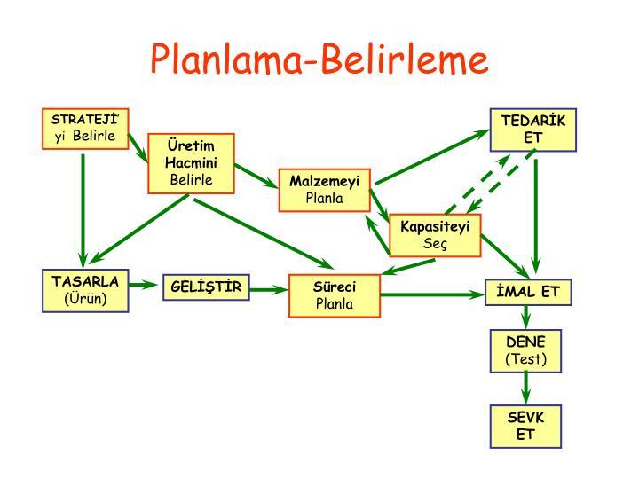 Planlama-Belirleme