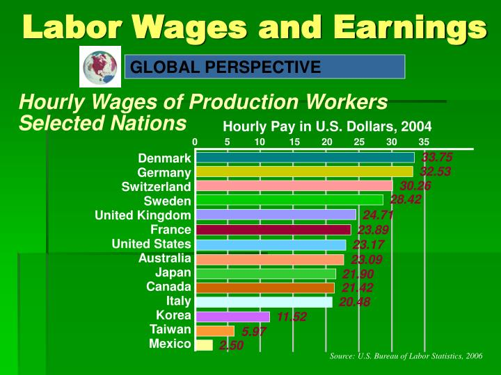 Labor wages and earnings