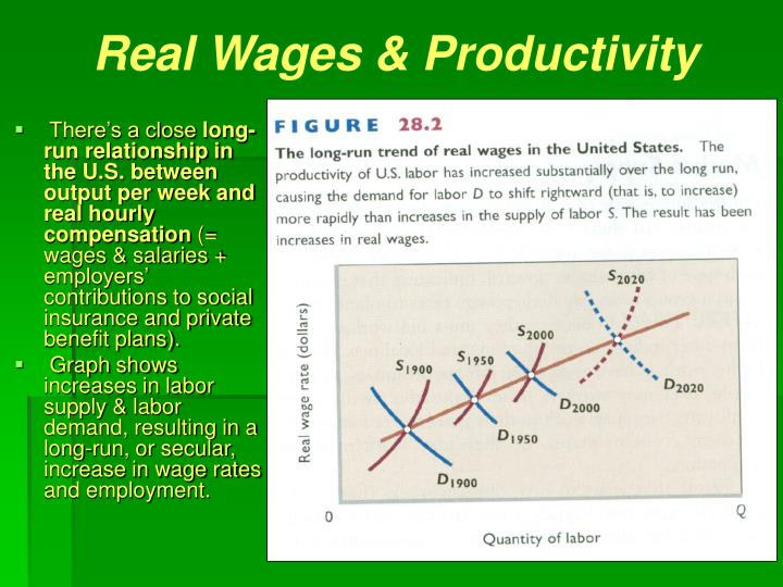 Real Wages & Productivity
