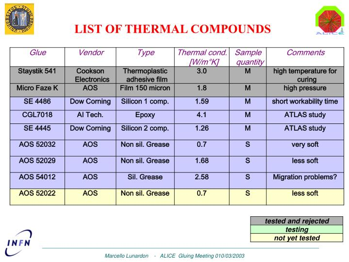 LIST OF THERMAL