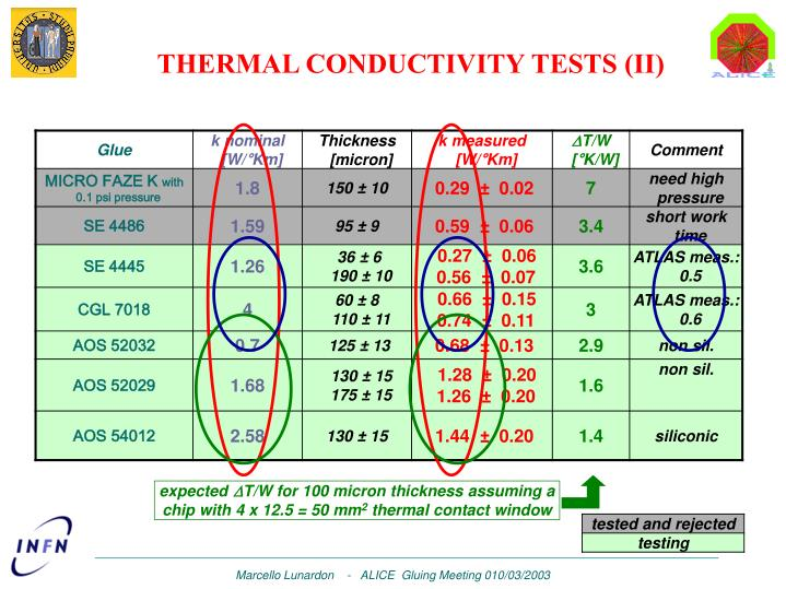 THERMAL CONDUCTIVITY TESTS (II)