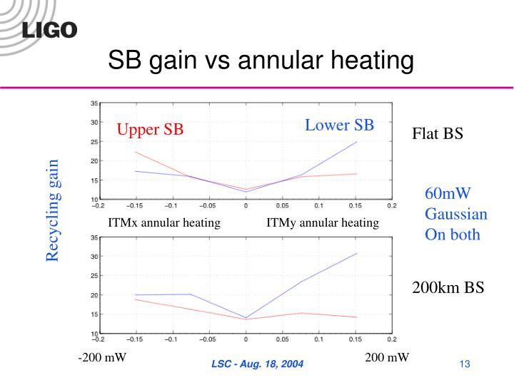 SB gain vs annular heating