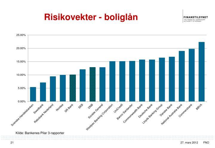 Risikovekter