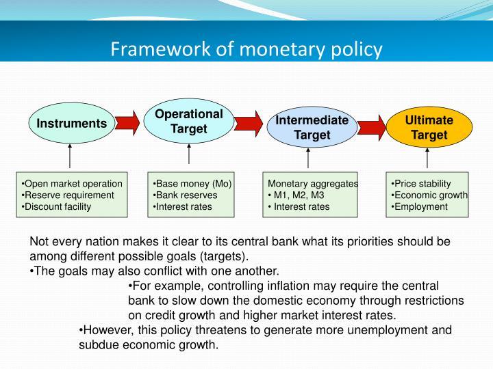Framework of monetary policy