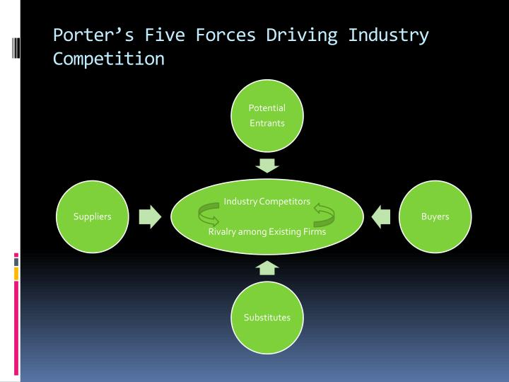 Porter's Five Forces Driving Industry Competition