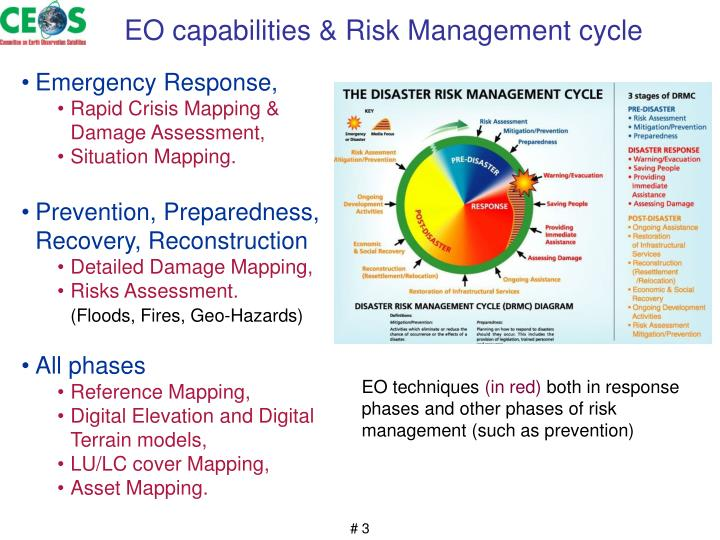 EO capabilities & Risk Management cycle