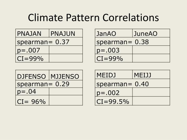 Climate Pattern Correlations