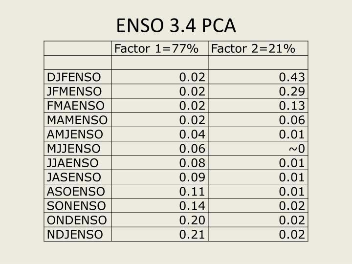 ENSO 3.4 PCA
