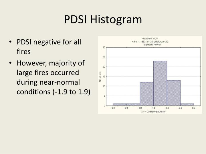 PDSI Histogram