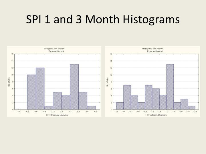 SPI 1 and 3 Month Histograms