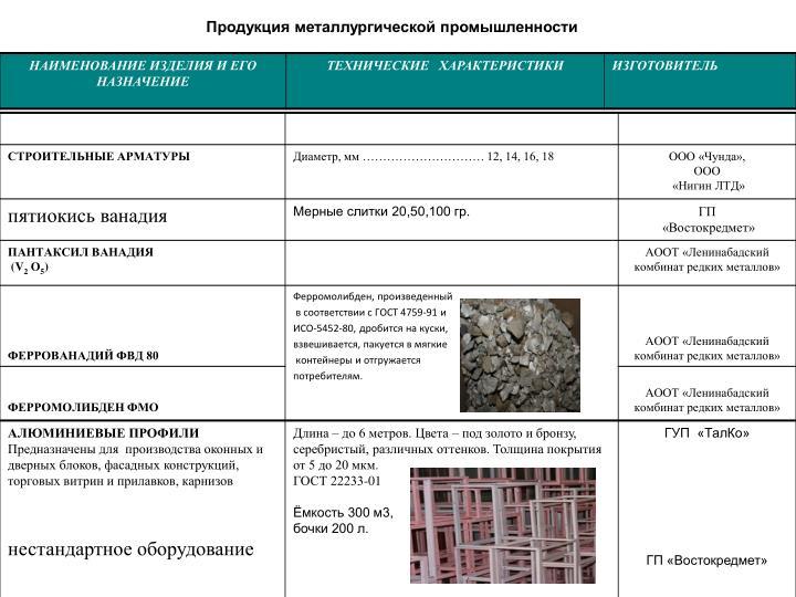 Продукция металлургической промышленности