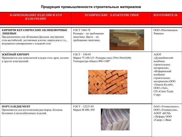 Продукция промышленности строительных материалов