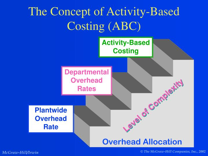 The Concept of Activity-Based Costing (ABC)