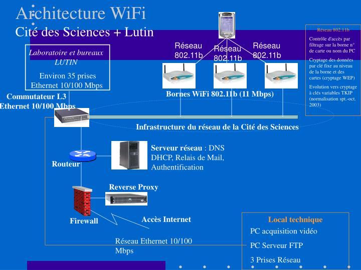 Architecture WiFi