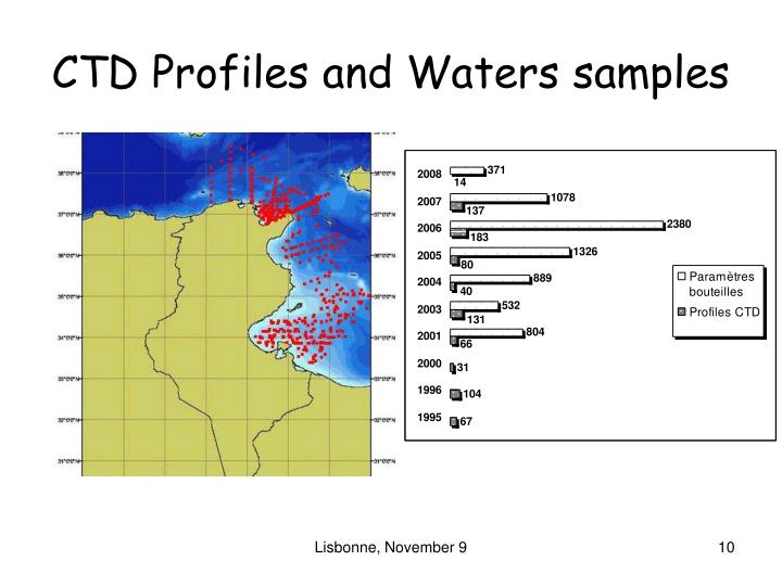 CTD Profiles and Waters samples