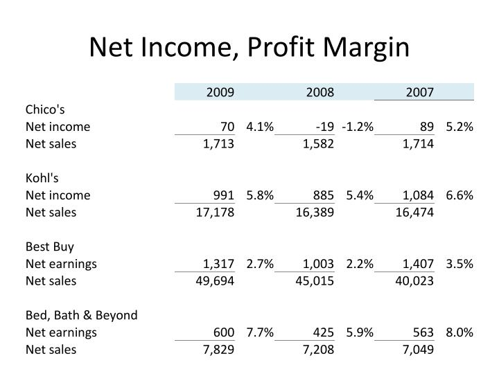 Net Income, Profit Margin