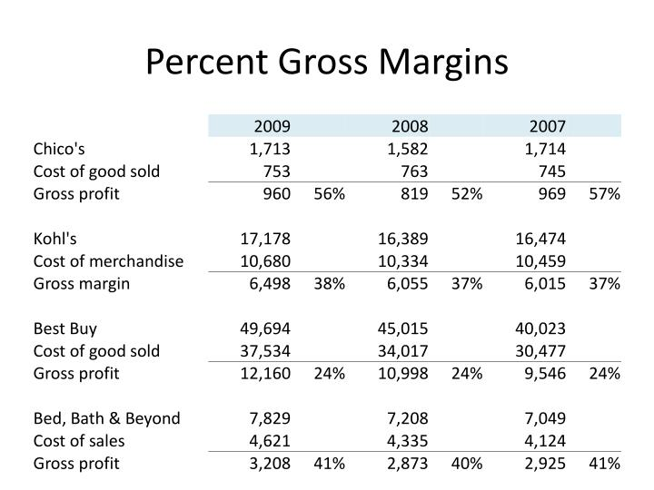 Percent Gross Margins