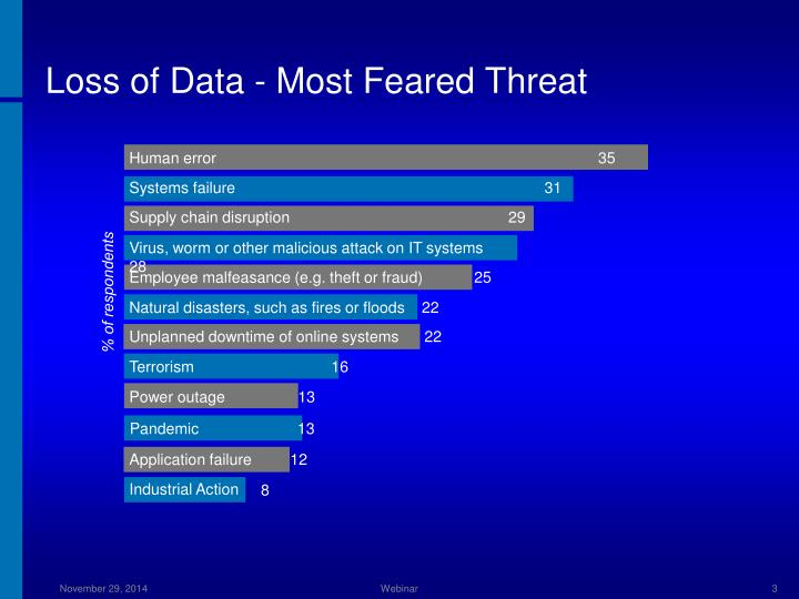 Loss of Data - Most Feared Threat